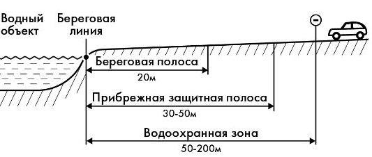 земельный кодекс береговая полоса